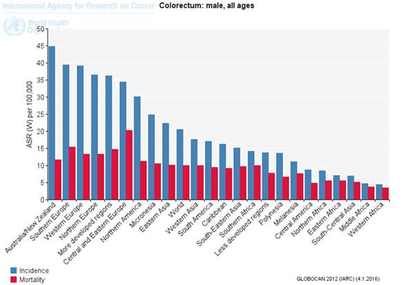 Incidence du CCR dans différentes régions du monde (sexe masculin)