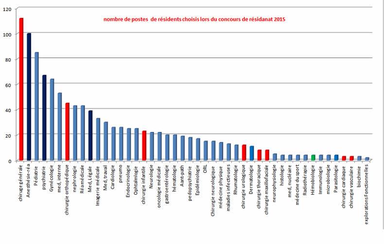 Nombre de postes de résidents choisis lors du concours de résidanat 2015